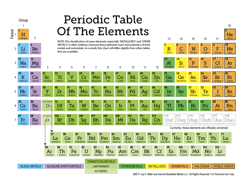 Free Periodic Table of the Elements + more (12-page Set of Printable ...