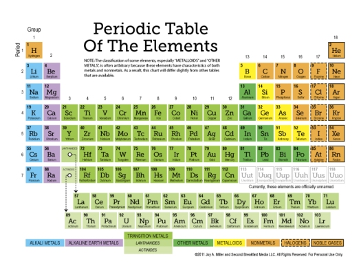 Periodic table of elements with names in alphabetical order new periodic table names in alphabetical order urtaz Choice Image